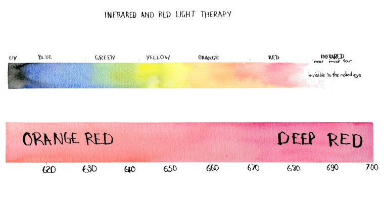 Near Infrared and Red Light for M.E. recovery